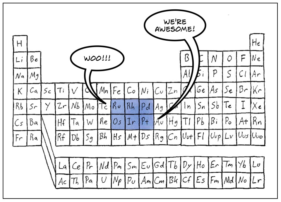 Molecular monday platinum group metals planet pailly jy03 awesome periodic table urtaz Gallery