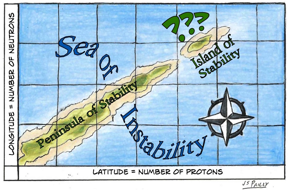 Sciency Words: Island of Stability | Planet Pailly